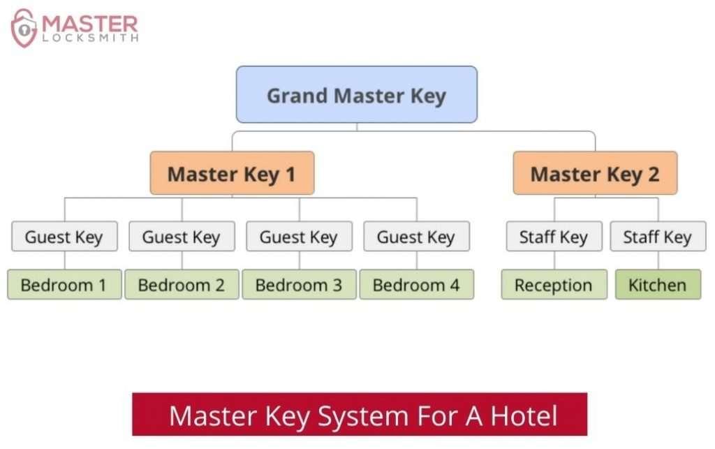 Master Key System For A Hotel - Master Locksmith (813) 760-1066 (1)